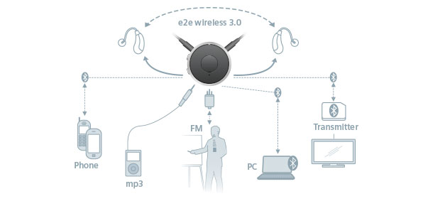 EasyTek Connectivity